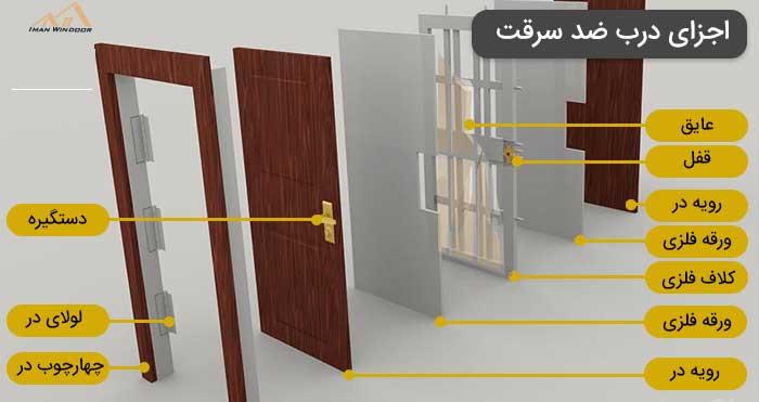 اجزای تشکیل دهنده درب ضد سرقت